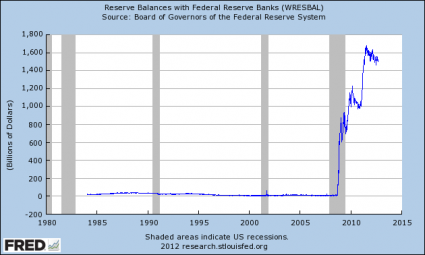 How QE3 Will Make The Wealthy Even Wealthier While Causing Living Standards To Fall For The Rest Of Us Reserve Balances With Federal Reserve Banks 425x255