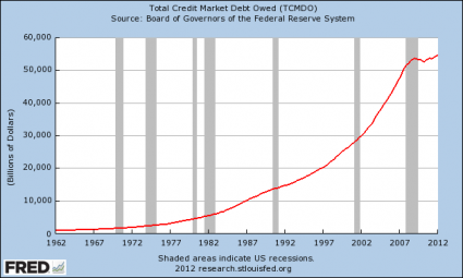 Is America The Most Materialistic Society In The History Of The World? Total Debt 425x255