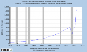 Federal Debt Held by Federal Reserve Banks