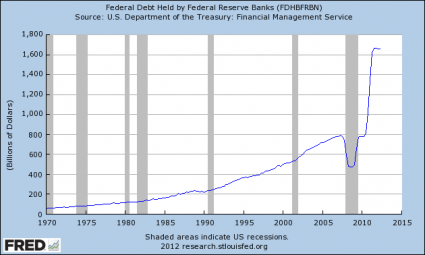 What If We Adopted A System Where The Banks Did Not Create Our Money? Federal Debt Held by Federal Reserve Banks 425x255