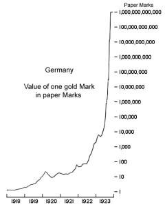 Hyperinflation Weimar Republic