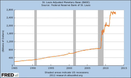 Unsustainable Monetary Base 2012 425x255