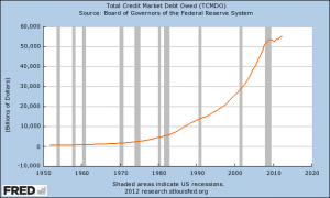 Total Credit Market Debt Owed 2012