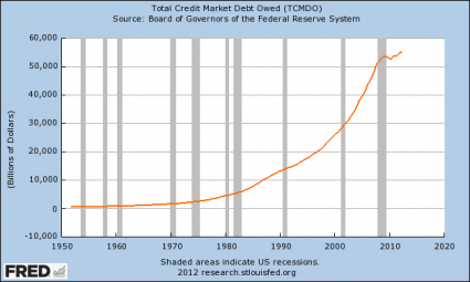 Unsustainable Total Credit Market Debt Owed 2012 425x255