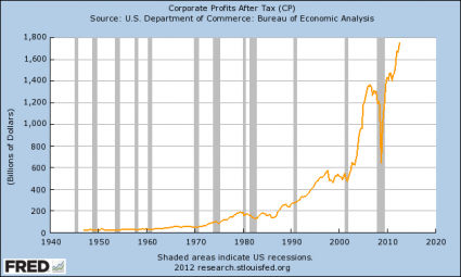 We Are Witnessing The Death Of Small Business In America Corporate Profits After Tax 425x255