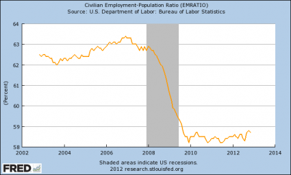 Unemployment Is Not Going Down: The Employment Rate Has Been Under 59 Percent For 39 Months In A Row Employment Rate 425x255