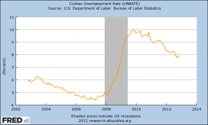 Unemployment Is Not Going Down: The Employment Rate Has Been Under 59 Percent For 39 Months In A Row Unemployment Rate 425x255