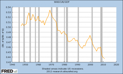 We Are Witnessing The Death Of Small Business In America Wages And Salaries As A Percentage Of GDP 425x255