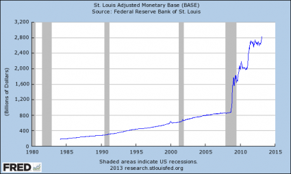 "Show This To Anyone That Believes That ""Things Are Getting Better"" In America Monetary Base 2013 425x255"
