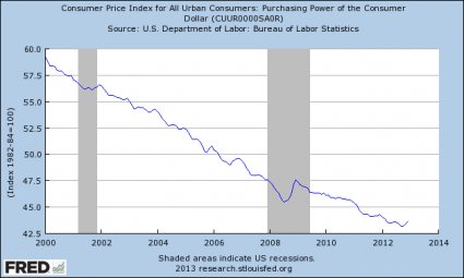 "Show This To Anyone That Believes That ""Things Are Getting Better"" In America Purchasing Power Of The Dollar 425x255"