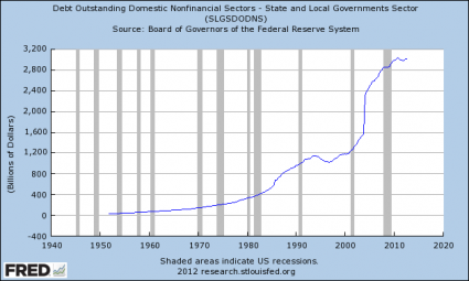 "Show This To Anyone That Believes That ""Things Are Getting Better"" In America State And Local Government Debt 425x255"