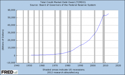 "Show This To Anyone That Believes That ""Things Are Getting Better"" In America Total Credit Market Debt Owed 425x255"