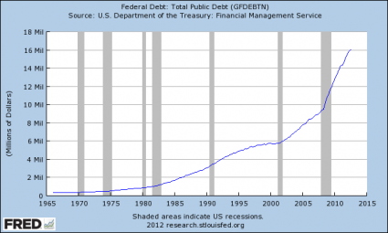 "Show This To Anyone That Believes That ""Things Are Getting Better"" In America U.S. National Debt 425x255"