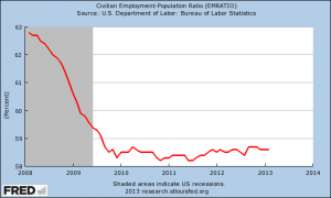 The Chart That Proves That The Mainstream Media Is Lying To You About Unemployment