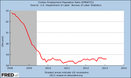 The Chart That Proves That The Mainstream Media Is Lying To You About Unemployment Employment Population Ratio 2013 425x255