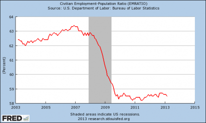 More Than 101 Million Working Age Americans Do Not Have A Job Employment Population Ratio 2013 425x255
