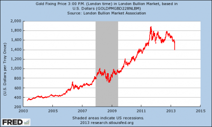 Is The Takedown Of Gold A Sign That The Entire Global Financial System Is About To Crash? The Price Of Gold 425x255
