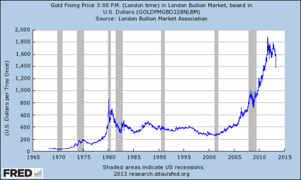 History Tells Us That A Gold Crash + An Oil Crash = Guaranteed Recession The Price Of Gold1 425x255