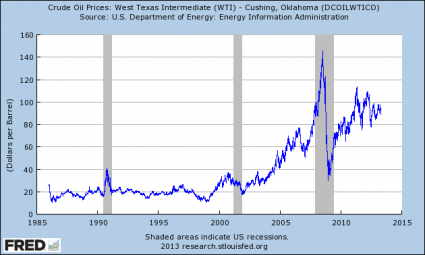 History Tells Us That A Gold Crash + An Oil Crash = Guaranteed Recession The Price Of Oil1 425x255