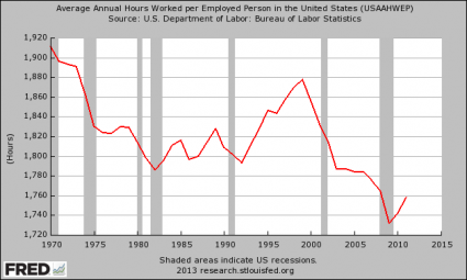 10 Amazing Charts That Demonstrate The Slow, Agonizing Death Of The American Worker Average Annual Hours Worked per Employed Person in the United States 425x255