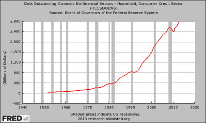 Consumer Credit