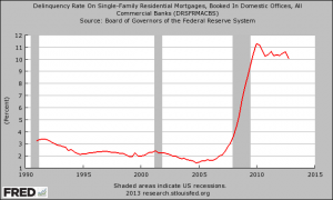 Delinquency Rate On Residential Mortgages