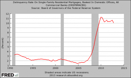 Death Of The American Worker In 10 Charts - Delinquency Rate On Residential Mortgages