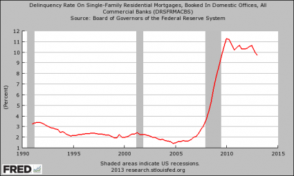 Delinquency Rate On Single-Family Residential Mortgages