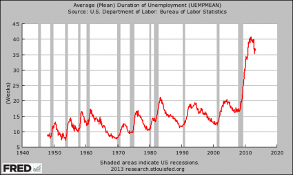 10 Amazing Charts That Demonstrate The Slow, Agonizing Death Of The American Worker Duration Of Unemployment 425x255