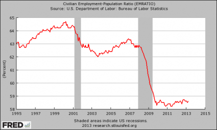 Death Of The American Worker In 10 Charts - Employment-Population Ratio 2013