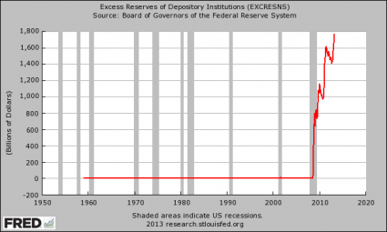 11 Reasons Why The Federal Reserve Should Be Abolished Excess Reserves Parked At The Federal Reserve 425x255