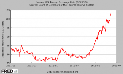 The Japanese Financial System Is Beginning To Spin Wildly Out Of Control Japanese Yen 425x255