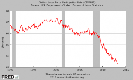 10 Amazing Charts That Demonstrate The Slow, Agonizing Death Of The American Worker Labor Force Participation Rate 425x255