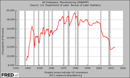 10 Amazing Charts That Demonstrate The Slow, Agonizing Death Of The American Worker Manufacturing Employment 425x255