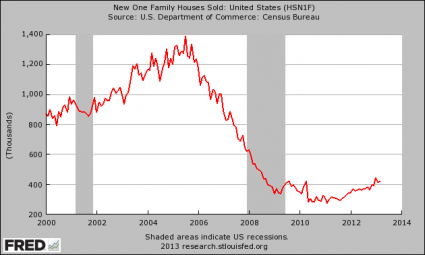 10 Amazing Charts That Demonstrate The Slow, Agonizing Death Of The American Worker New Homes Sold 425x255