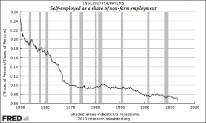 They Are Murdering Small Business: The Percentage Of Self Employed Americans Is At A Record Low Self Employed As A Share Of Non Farm Employment 425x255