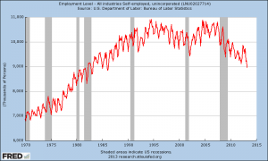 The Number Of Self-Employed Americans