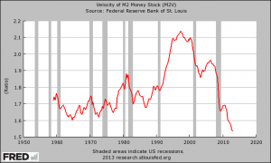 Velocity Of Money