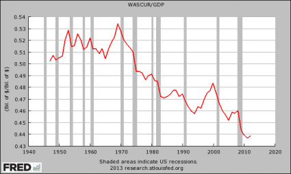 Will It Be Inflation Or Deflation? The Answer May Surprise You Wages And Salaries As A Percentage Of GDP1 425x255