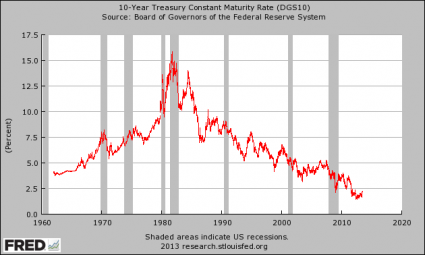 Interest Rate On 10 Year U.S. Treasuries