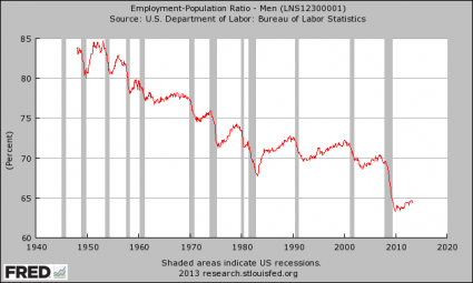 Men - Employment-Population Ratio