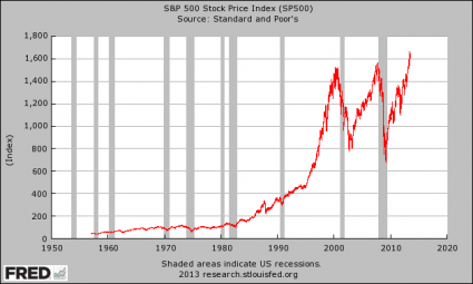 Whenever Margin Debt Goes Over 2.25% Of GDP The Stock Market Always Crashes SP 500 425x255