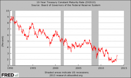 A Nightmare Scenario 10 Year Treasury Yield 425x255