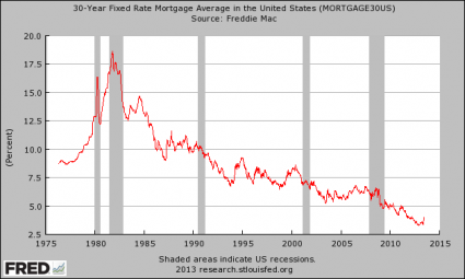 A Nightmare Scenario 30 Year Mortgage Rate 425x255
