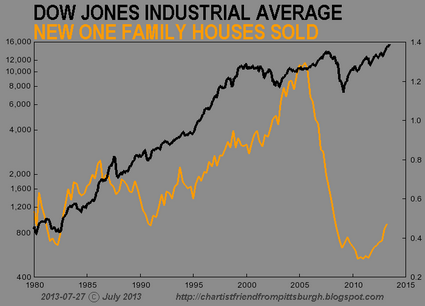7 Charts That Prove That The Stock Market Has Become Completely Divorced From Reality CFPGH DJIA 09