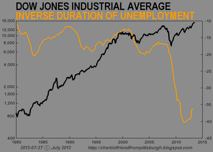 7 Charts That Prove That The Stock Market Has Become Completely Divorced From Reality CFPGH DJIA 11