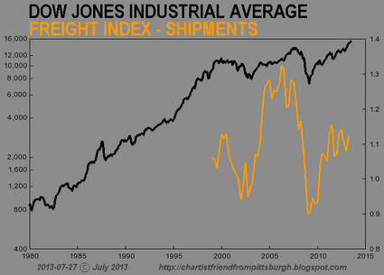 7 Charts That Prove That The Stock Market Has Become Completely Divorced From Reality CFPGH DJIA 17