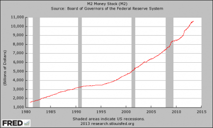 The Federal Reserve Is Paying Banks NOT To Lend 1.8 Trillion Dollars To The American People M2 Money Supply 425x255