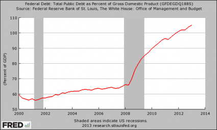 Share This Chart With Anyone That Believes The U.S. Economy Is Not Going To Crash National Debt As A Percentage Of GDP 425x255