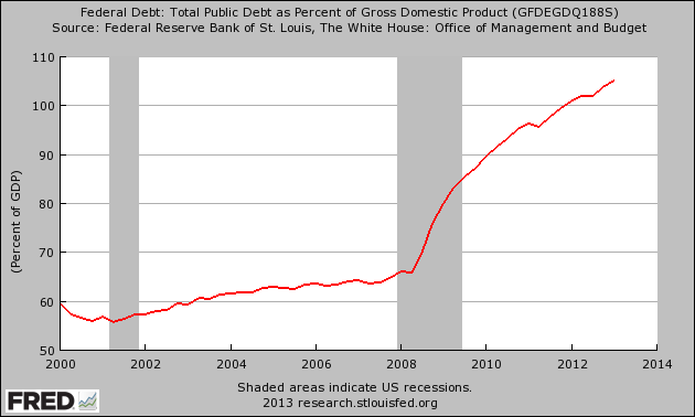 http://theeconomiccollapseblog.com/wp-content/uploads/2013/07/National-Debt-As-A-Percentage-Of-GDP.png